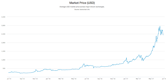 graph showing price of bitcoin – going up
